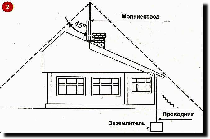Устройство молниеотвода в частном доме своими руками 38